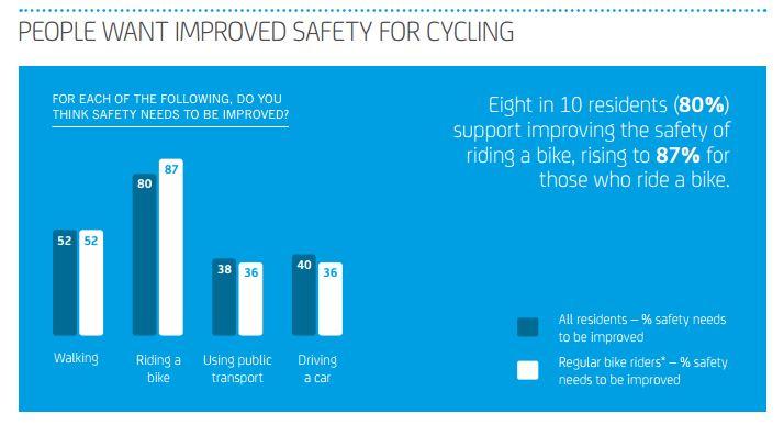 Bike life report - statistics on improved safety