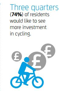74% of residents would like to see more investment in cycling