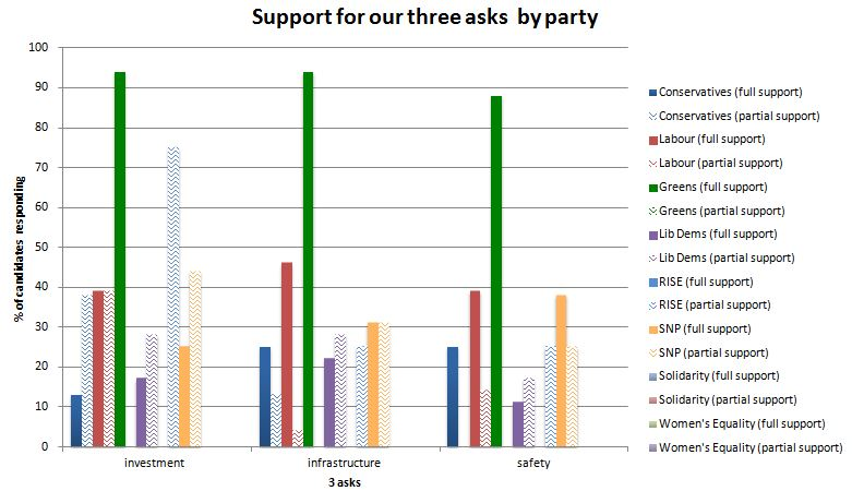 asks by party