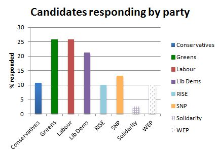 responses by party