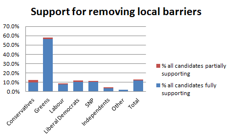 share of candidates supporting local barrier removal by party