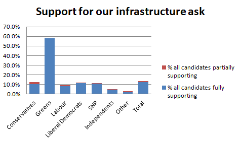 candidates supporting infrastructure by party