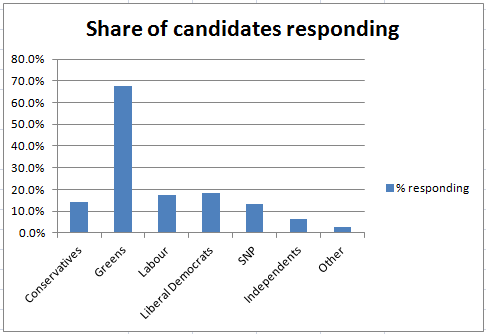 share of candidates responding by party