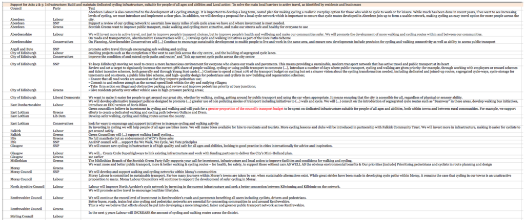 Manifesto commitments on infrastructure and removal of local barriers - click for a larger version