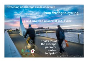 Switching an average 4 mile commute from driving to cycling could save half a tonne of CO2 a year. That's 6% of the average person's carbon footprint