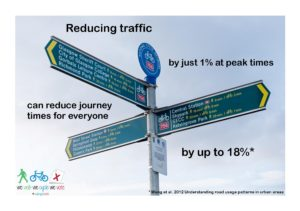 Reducing traffic by just 1% at peak times can reduce journey times for everyone by up to 18%