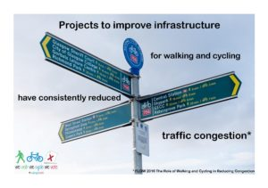 Projects to improve infrastructure for walking and cycling have consistently reduced traffic congestion