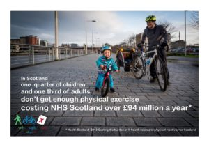 In Scotland one quarter of children and one third of adults don't get enough physical exercise, costing NHS Scotland over £94 million a year
