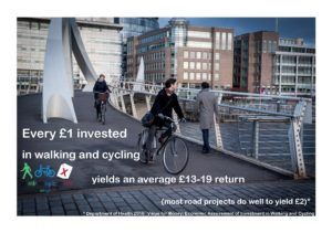 Every £1 invested in walking and cycling yields an average £13-19 return