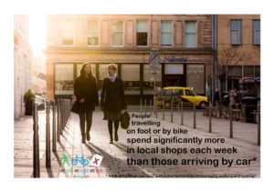 People travelling on foot or by bike spend significantly more in local shops each week than those arriving by car