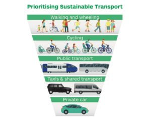 Sustainable transport hierarchy - Walking and wheeling at the top, the private car at the bottom